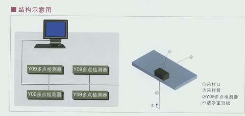 Y09系列洁净环境多点综合参数检测系统