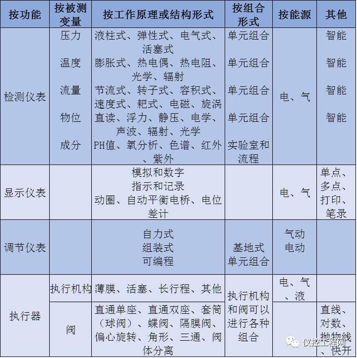 润扬仪器知识分享|36个仪器仪表行业专业术语